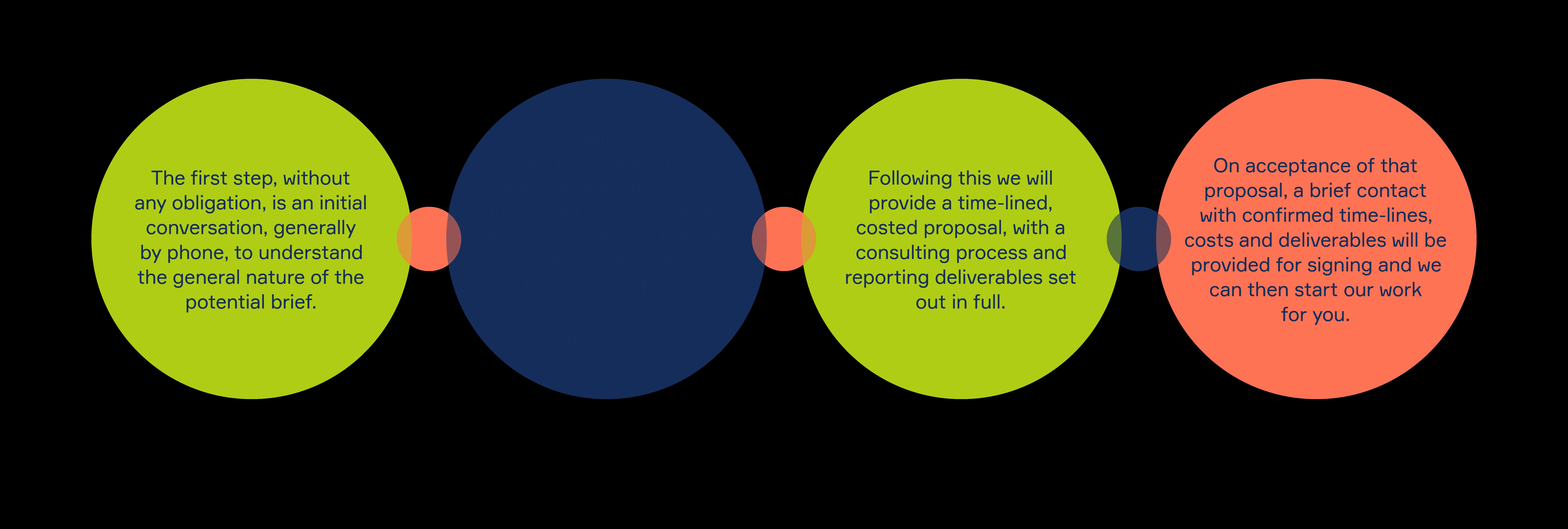 Process Circles