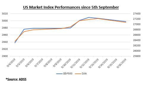 US Market Index Performances since 05th September