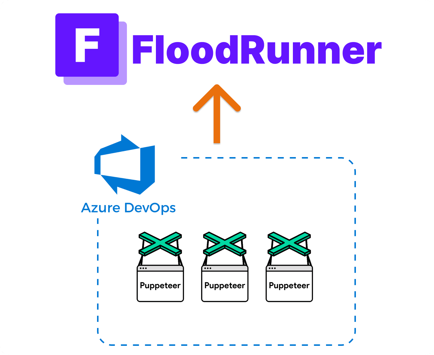 Puppeteer in a continuous integration environment
