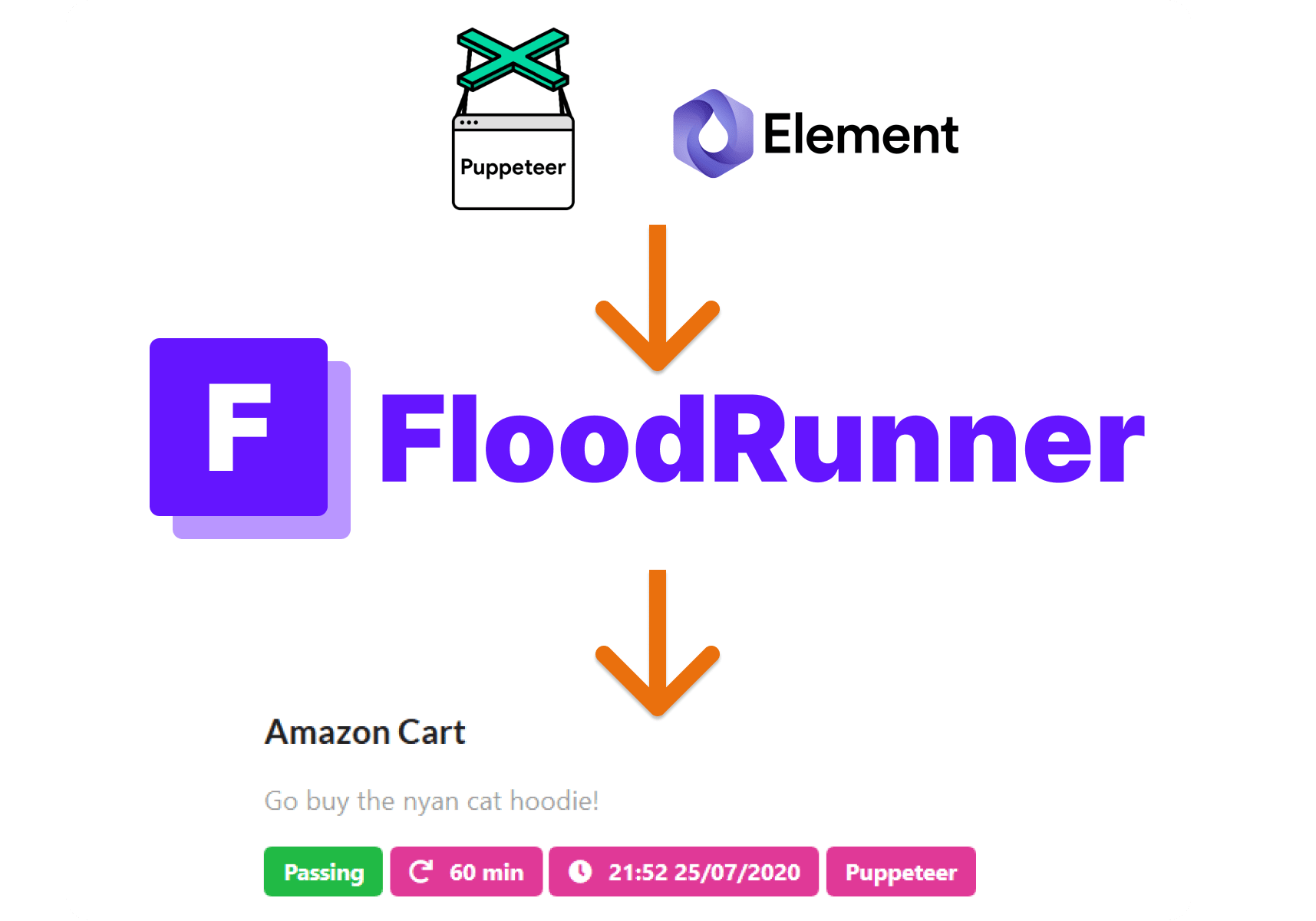 Monitoring applications made easy with FloodRunner