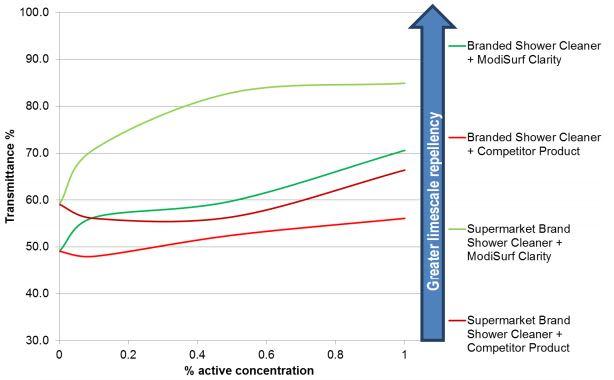 Croda ModiSurf Clarity Performance Characteristics - 2