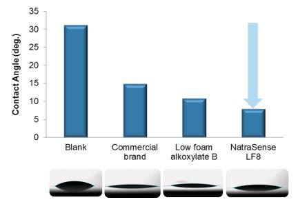 Croda NatraSense LF8 Efficacy Studies - 15