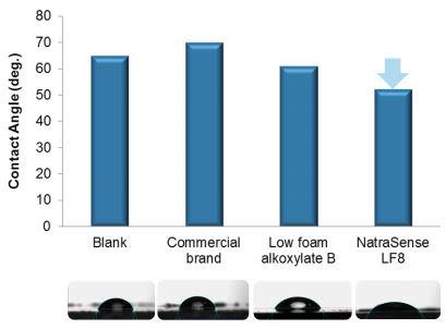 Croda NatraSense LF8 Efficacy Studies - 16