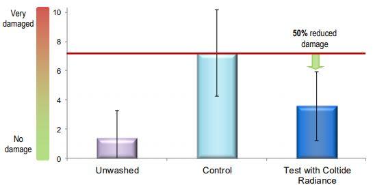 Croda Coltide Radiance Performance Characteristics - 15
