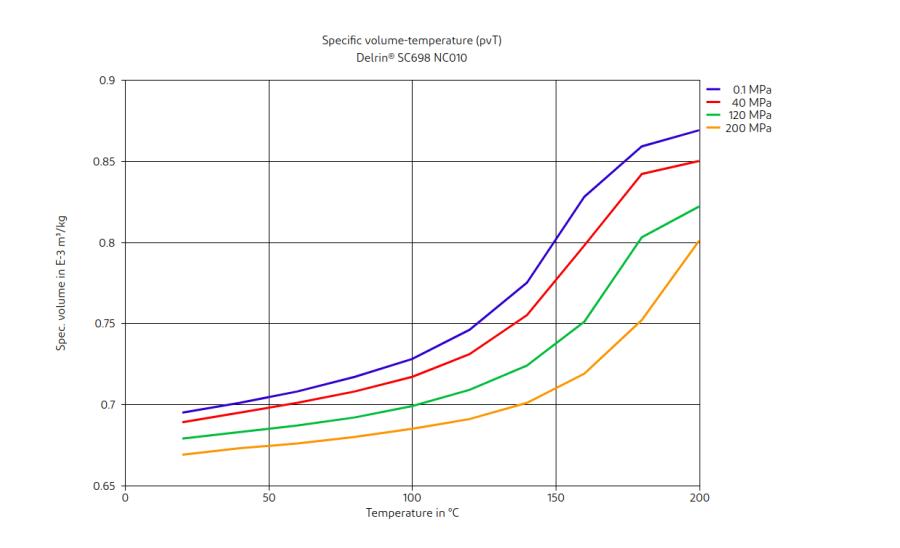 DuPont Delrin SC698 NC010 Specific Volume-Temperature (pvT)