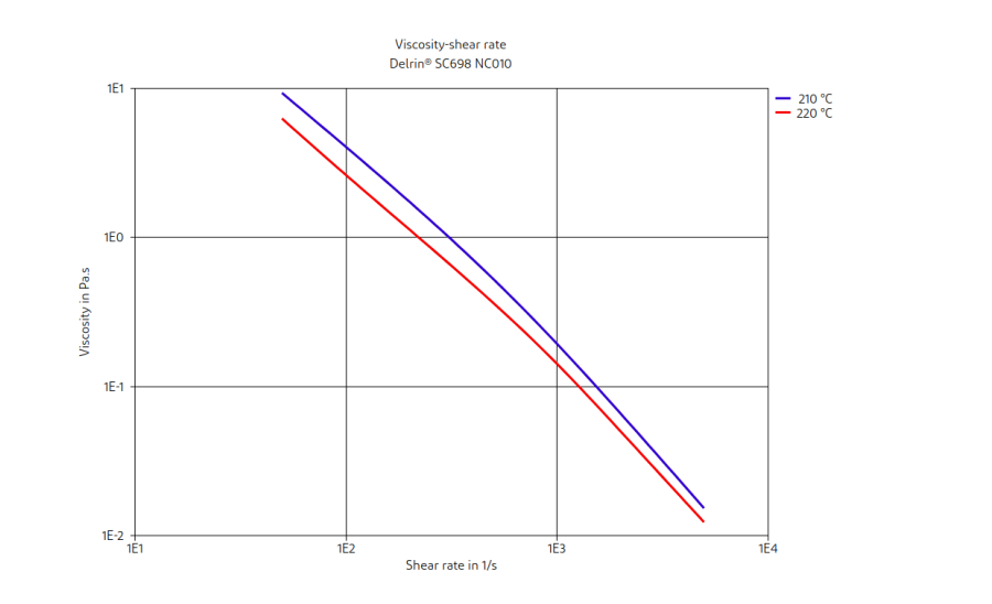 DuPont Delrin SC698 NC010 Viscosity-Shear Rate