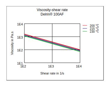 DuPont Delrin 100AF Viscosity vs Shear Rate