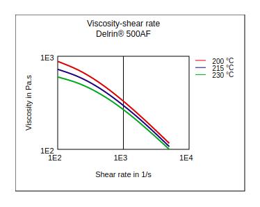 DuPont Delrin 500AF Viscosity vs Shear Rate