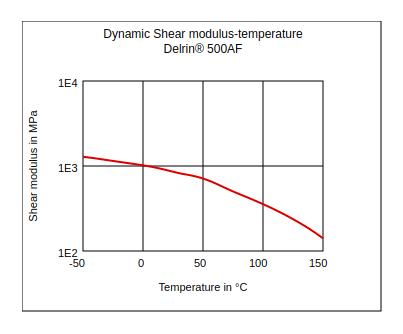 DuPont Delrin 500AF Dynamic Shear Modulus vs Temperature