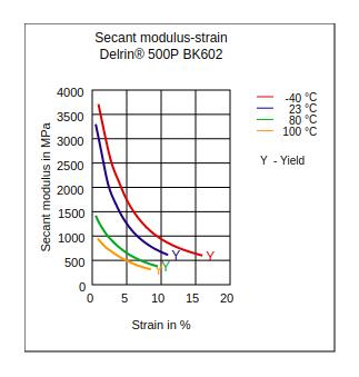 DuPont Delrin 500P BK602 Secant Modulus vs Strain