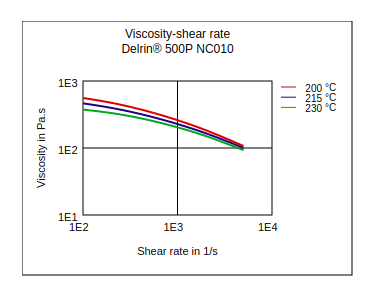 DuPont Delrin 500P NC010 Viscosity vs Shear Rate