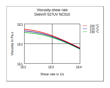 DuPont Delrin 527UV NC010 Viscosity vs Shear Rate