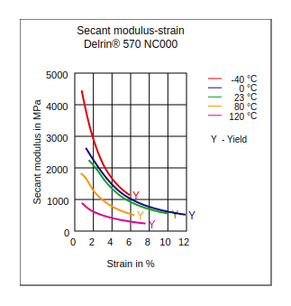 DuPont Delrin 570 NC000 Secant Modulus vs Strain