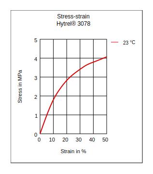 DuPont Hytrel 3078 Stress vs Strain