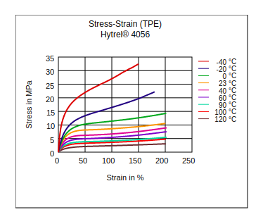 DuPont Hytrel 4056 Stress vs Strain (TPE)