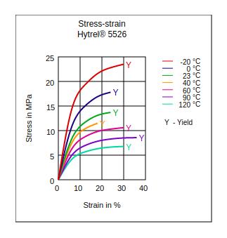 DuPont Hytrel 5526 Stress vs Strain