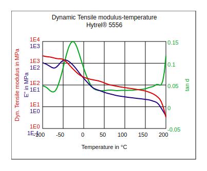 DuPont Hytrel 5556 Dynamic Tensile Modulus vs Temperature