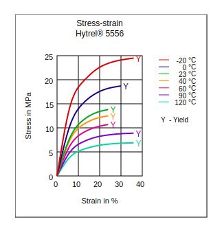 DuPont Hytrel 5556 Stress vs Strain