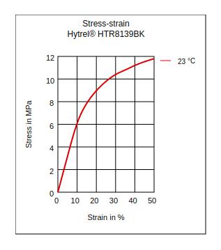 DuPont Hytrel HTR8139BK Stress vs Strain