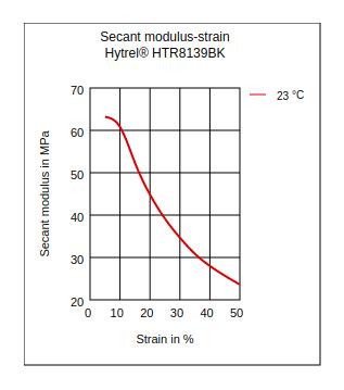 DuPont Hytrel HTR8139BK Secant Modulus vs Strain