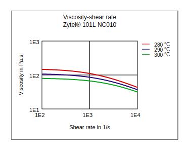 DuPont Zytel 101L NC010 Viscosity vs Shear Rate