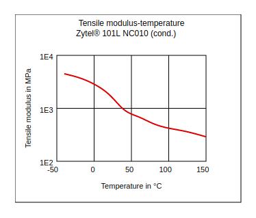DuPont Zytel 101L NC010 Tensile Modulus vs Temperature (Cond.)