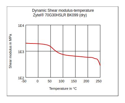 DuPont Zytel 70G30HSLR BK099 Dynamic Shear Modulus vs Temperature (Dry)