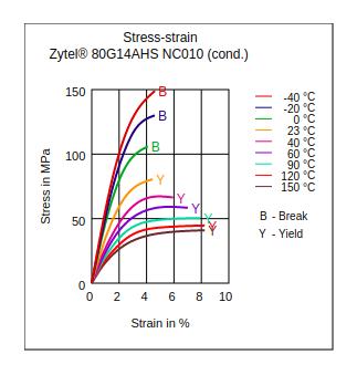 DuPont Zytel 80G14AHS NC010 Stress vs Strain (Cond.)