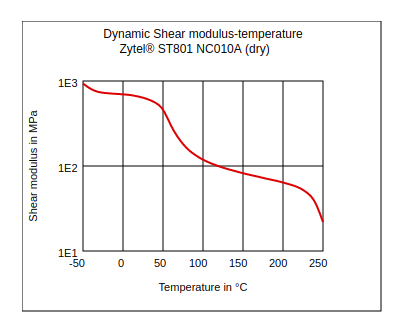 DuPont Zytel ST801 NC010A Dynamic Shear Modulus vs Temperature (Dry)
