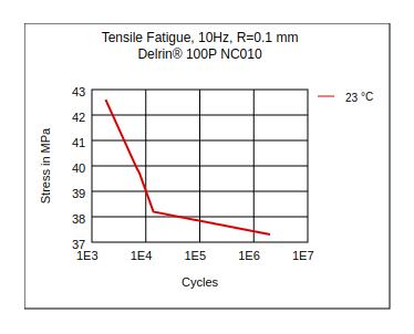 DuPont Delrin 100P NC010 Tensile Fatigue