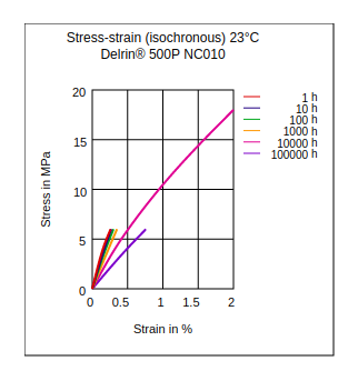 DuPont Delrin 500P NC010 Stress vs Strain (Isochronous, 23°C)