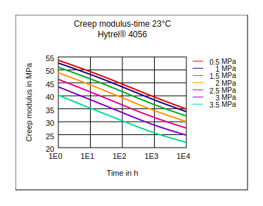 DuPont Hytrel 4056 Creep Modulus vs Time (23°C)