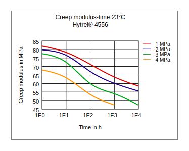 DuPont Hytrel 4556 Creep Modulus vs Time (23°C)