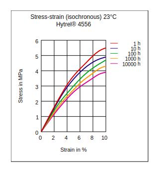 DuPont Hytrel 4556 Stress vs Strain (Isochronous, 23°C)