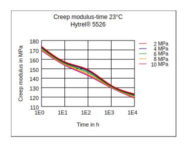 DuPont Hytrel 5526 Creep Modulus vs Time (23°C)