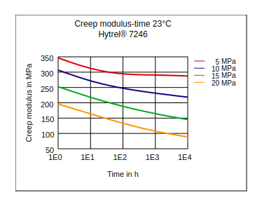 DuPont Hytrel 7246 Creep Modulus vs Time (23°C)