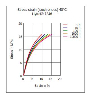 DuPont Hytrel 7246 Stress vs Strain (Isochronous, 40°C)