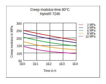 DuPont Hytrel 7246 Creep Modulus vs Time (80°C)
