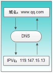dns-function