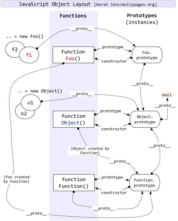 javascript-prototype