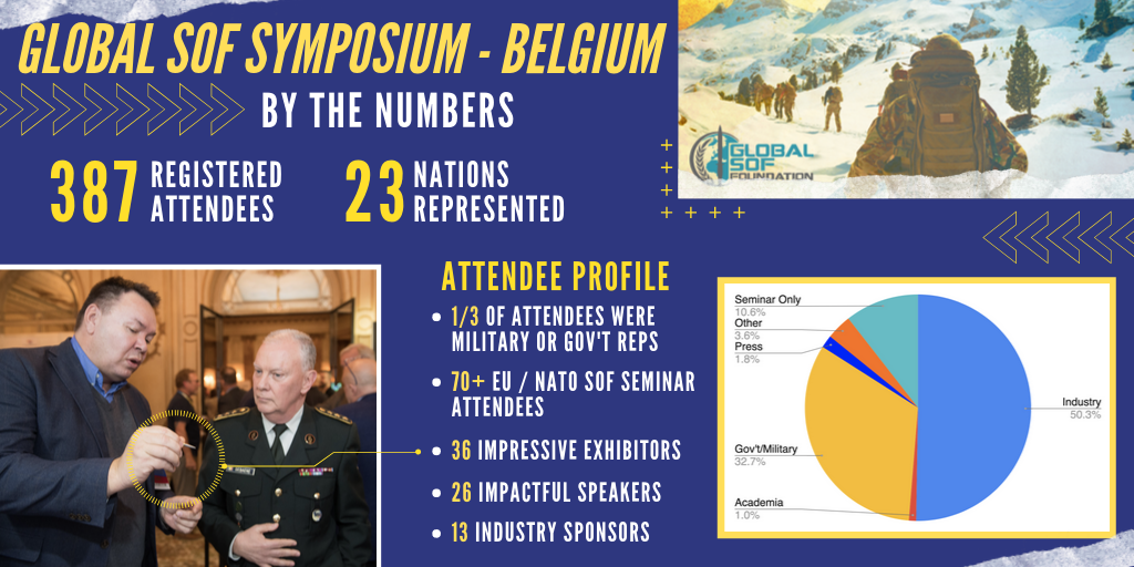 2019 Symposium - Europe Results Graphic