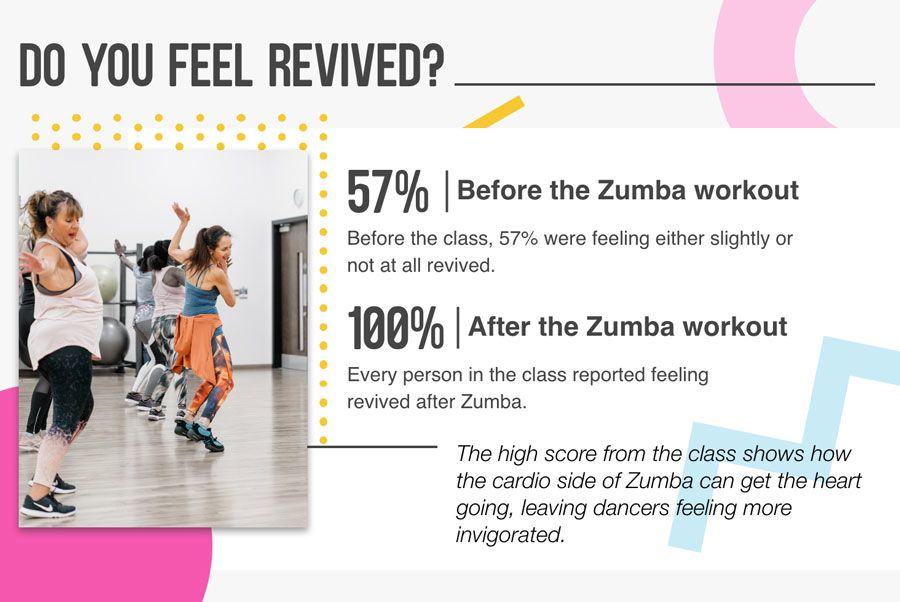 How refreshed does Zumba make you feel?