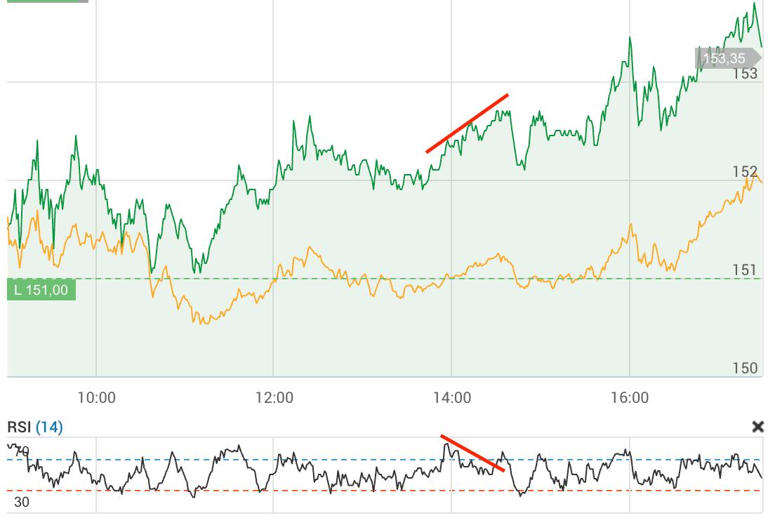 negativ divergens