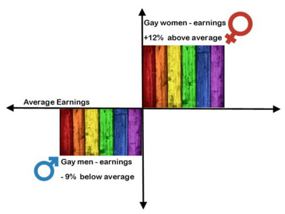 Sexuality and salaries - how gay pay stacks up!