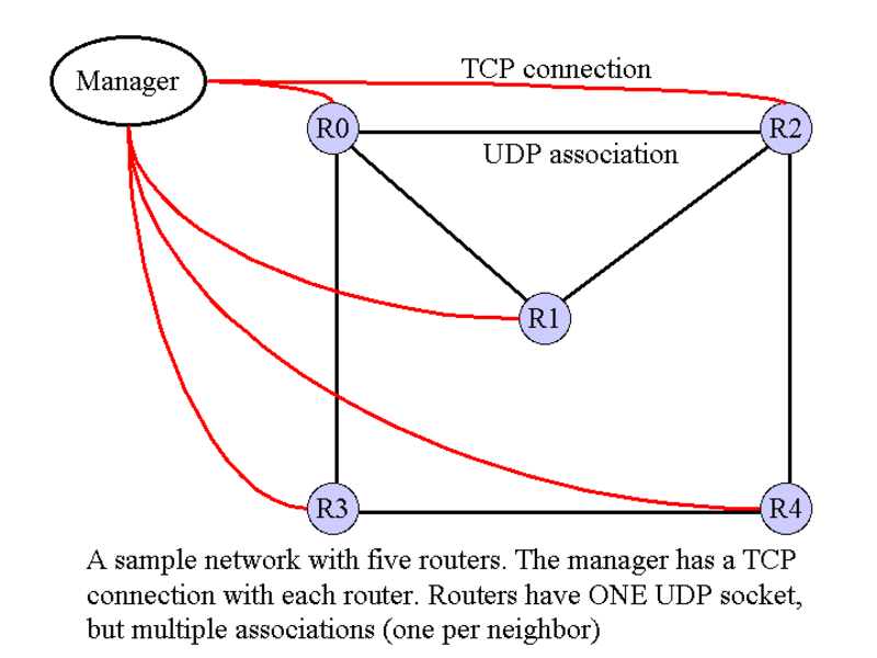Simulation of Link State Routing Protocol