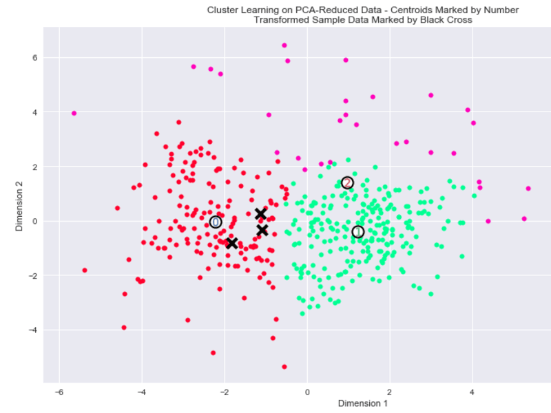 Creating Customer Segments with Unsupervised Learning
