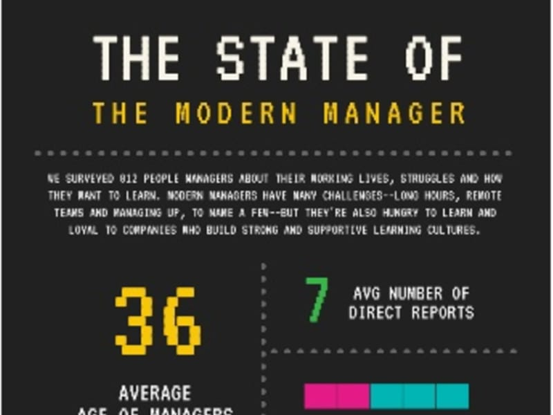 Infographic: The State of the Modern Manager