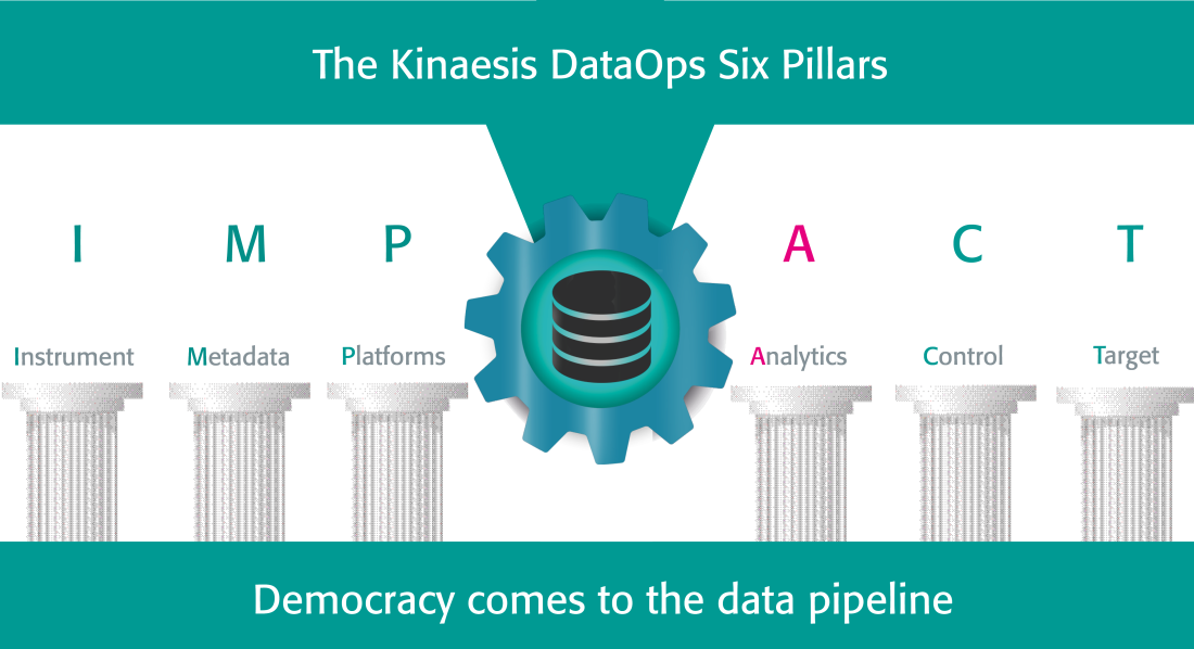 DataOps Pillar: (Collaborative) Analytics