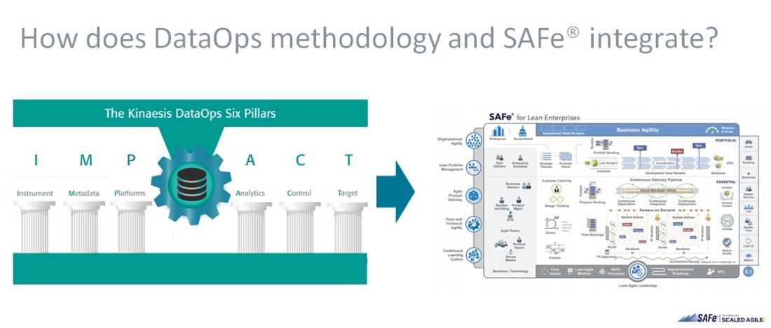 DataOps Academy:  How does the Six IMPACT pillars DataOps methodology integrate with SAFe?