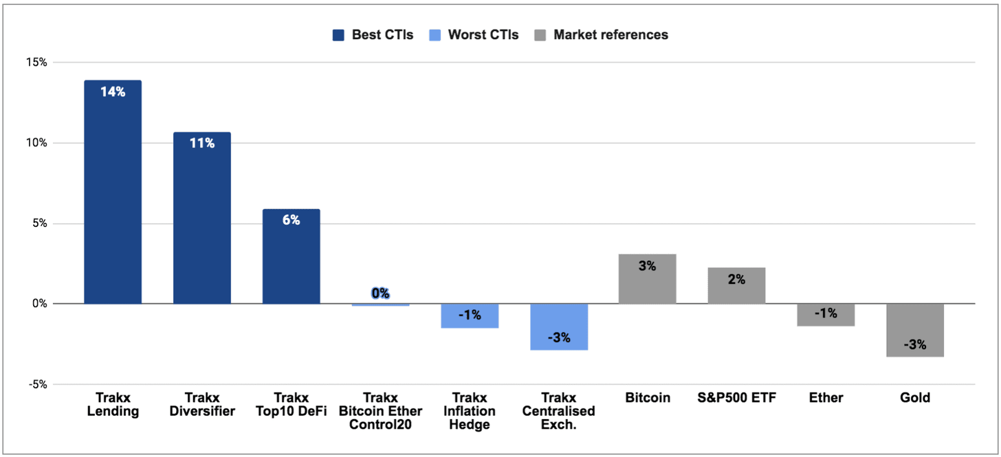 Weekly Best / Worst Crypto Traded Indices (CTIs)